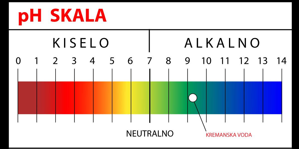 pH_skala12
